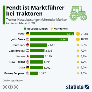 Link zu Fendt ist Marktführer bei Traktoren Infografik
