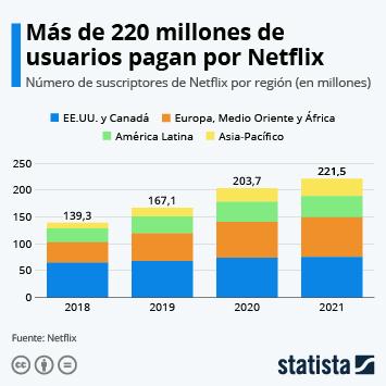 Infografía: Netflix sigue sumando suscriptores y ya supera los 200 millones en todo el mundo | Statista
