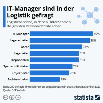 Infografik: IT-Manager sind in der Logistik gefragt | Statista