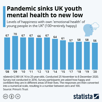 COVID-19 and mental health Infographic - Pandemic sinks UK youth mental health to new low