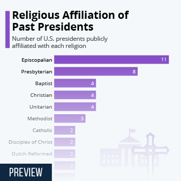 Infographic: Religious Affiliation of Past Presidents | Statista