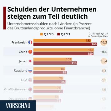 Infografik: Schulden der Unternehmen steigen zum Teil deutlich | Statista