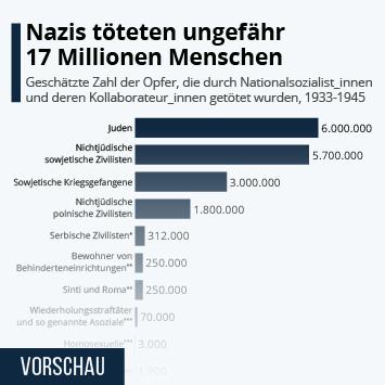 Infografik: Nazis töteten ungefähr 17 Millionen Menschen | Statista