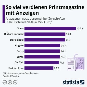 Infografik: So viel verdienen Printmagazine mit Anzeigen | Statista