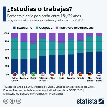 Enlace a ¿Estudias o trabajas? Infografía