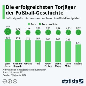 Link zu Die erfolgreichsten Torjäger der Fußball-Geschichte Infografik