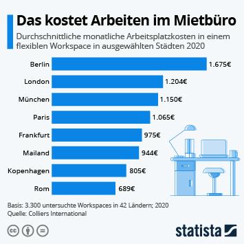 Infografik: Das kostet Arbeiten im Mietbüro   Statista