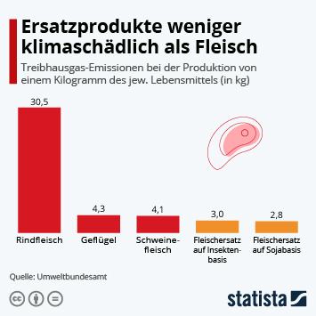 Infografik: Ersatzprodukte weniger klimaschädlich als Fleisch | Statista
