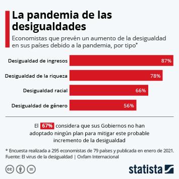 Infografía: La pandemia de las desigualdades | Statista