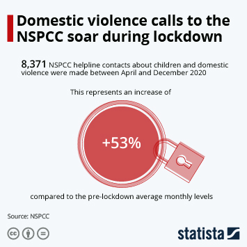 Infographic: Domestic violence calls to the NSPCC soar during lockdown   Statista