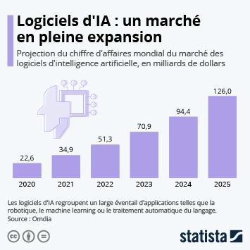 Infographie: Logiciels d'IA : un marché en pleine expansion | Statista