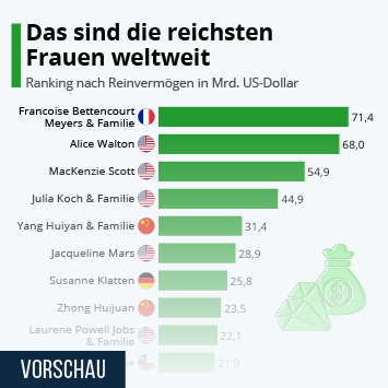 Infografik: Das sind die reichsten Frauen weltweit | Statista