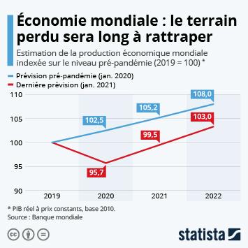 Lien vers Économie mondiale : le terrain perdu sera long à rattraper Infographie