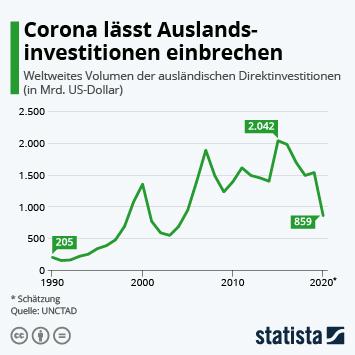 Link zu Corona lässt Auslandsinvestitionen einbrechen Infografik