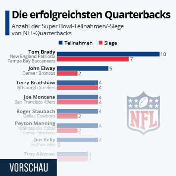 Infografik: Die erfolgreichsten Quarterbacks | Statista