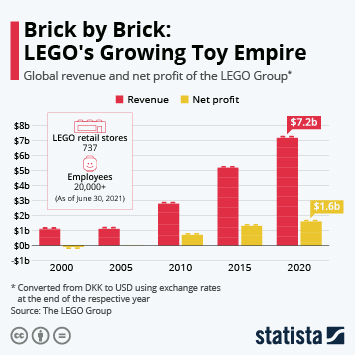 Infographic: Brick by Brick: LEGO's Growing Toy Empire | Statista