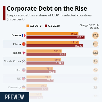 Infographic: Corporate Debt on the Rise   Statista