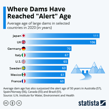 """Dams and hydropower in the U.S. Infographic - Where Dams Have Reached """"Alert"""" Age"""