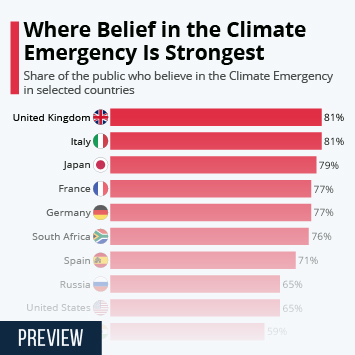 Infographic: Where Belief in the Climate Emergency Is Strongest | Statista