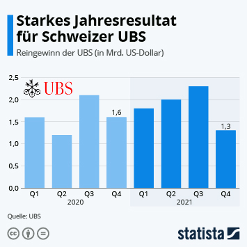 UBS Infografik - UBS: Gewinnanstieg von 120 Prozent im Corona-Jahr