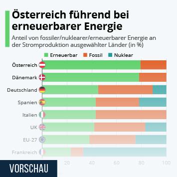 Link zu Österreich führend bei erneuerbarer Energie Infografik