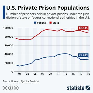 Infographic: U.S. Private Prison Populations | Statista