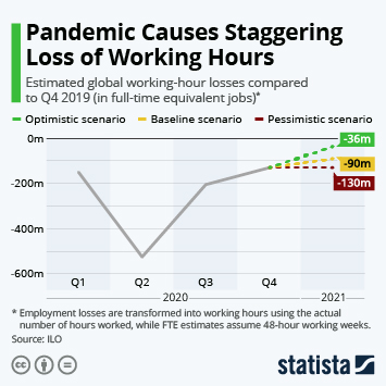 Infographic: COVID Crisis Results in Staggering Loss of Working Hours | Statista