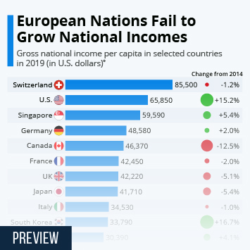 Infographic: European Nations Fail to Grow National Incomes | Statista