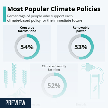 Infographic: Most Popular Climate Policies   Statista