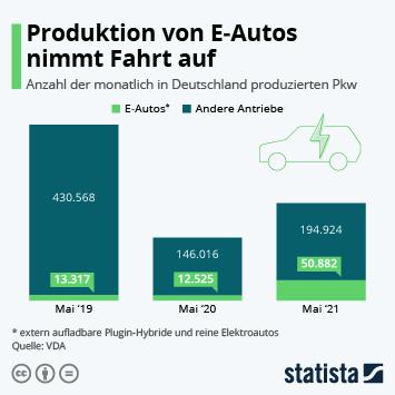Infografik: Produktion von E-Autos nimmt Fahrt auf | Statista