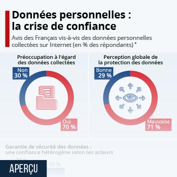 Lien vers Données personnelles sur Internet : la crise de confiance Infographie