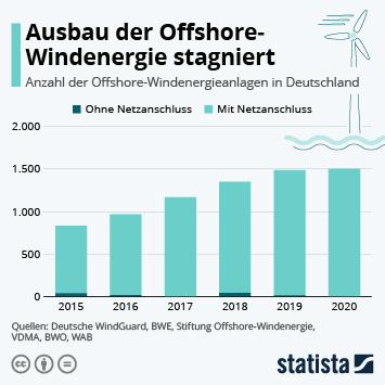Infografik: Ausbau der Offshore-Windenergie stagniert | Statista