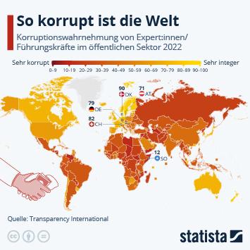 Infografik: So korrupt ist die Welt | Statista