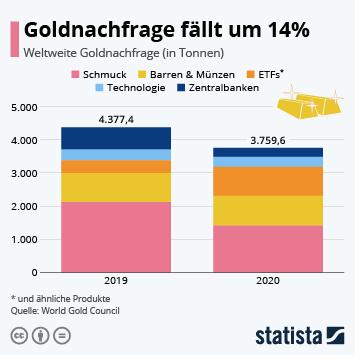 Infografik: Goldnachfrage fällt um 14% | Statista