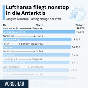 Infografik: Lufthansa fliegt nonstop in die Antarktis | Statista