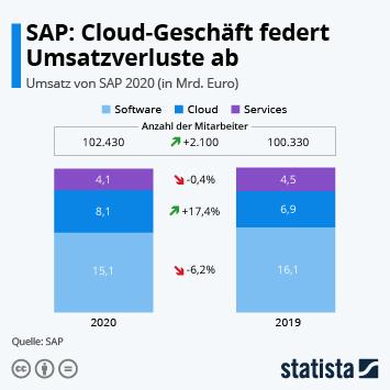 Link zu SAP: Cloud-Geschäft federt Umsatzverluste ab Infografik