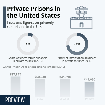 Infographic: Private Prisons in the United States   Statista