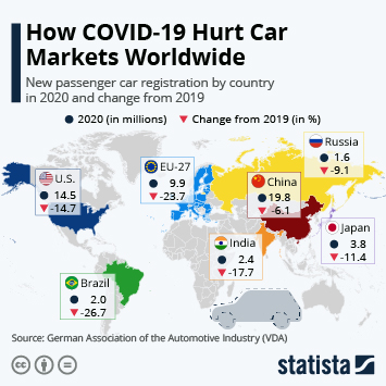 Infographic: How COVID-19 Hurt Car Markets Worldwide | Statista