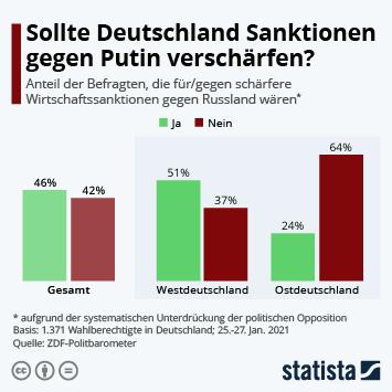 Link zu Sollte Deutschland Sanktionen gegen Putin verschärfen? Infografik