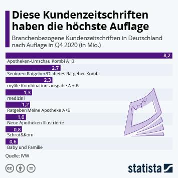 Infografik: Diese Kundenzeitschriften haben die höchste Auflage   Statista