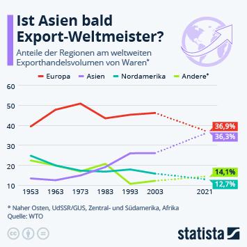 Infografik: Ist Asien bald Export-Weltmeister?   Statista