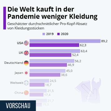 Infografik - Die Welt kauft in der Pandemie weniger Kleidung