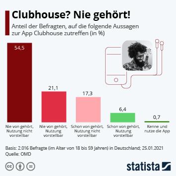 Infografik: Clubhouse? Nie gehört! | Statista