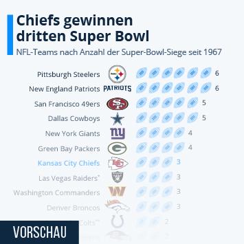 Infografik: Diese Teams konnten den Super Bowl gewinnen   Statista