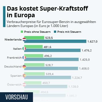 Infografik: Das kostet Super-Kraftstoff in Europa | Statista