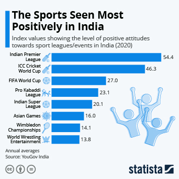 Link to Cricket Infographic - The Sports Seen Most Positively in India Infographic