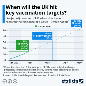 When will the UK hit key vaccination targets?