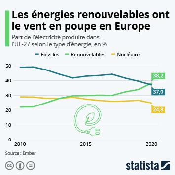 Infographie: Les énergies renouvelables ont dépassé les énergies fossiles en Europe | Statista