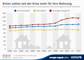 Infografik - Anteil der Ausgaben für Wohnungsmieten an den gesamten Konsumausgaben privater Haushalte