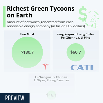 Infographic: Richest Green Tycoons on Earth | Statista